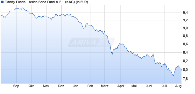 Performance des Fidelity Funds - Asian Bond Fund A-Euro (hedged) (WKN A14UXZ, ISIN LU0605512192)