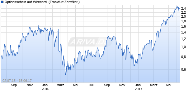 Optionsschein auf Wirecard [DZ Bank AG] (WKN: DG55JU) Chart