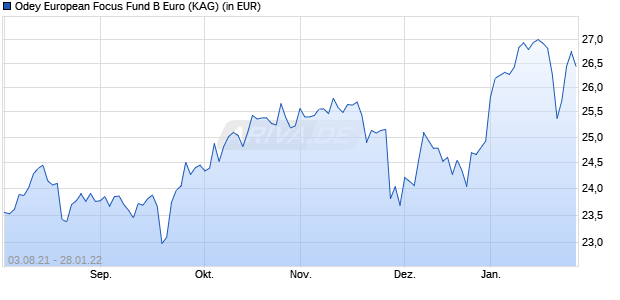 Performance des Odey European Focus Fund B Euro (WKN A14U1B, ISIN IE00BWZMLF61)