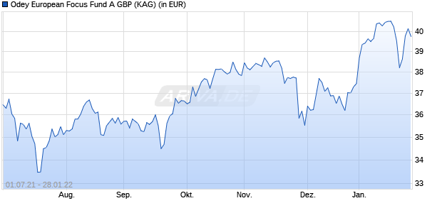 Performance des Odey European Focus Fund A GBP (WKN A14V7W, ISIN IE00BWZMLK15)