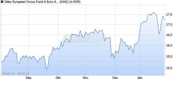 Performance des Odey European Focus Fund A Euro Acc (WKN A14V7X, ISIN IE00BWZMLC31)