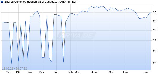Performance des iShares Currency Hedged MSCI Canada ETF (ISIN US46435G7060)