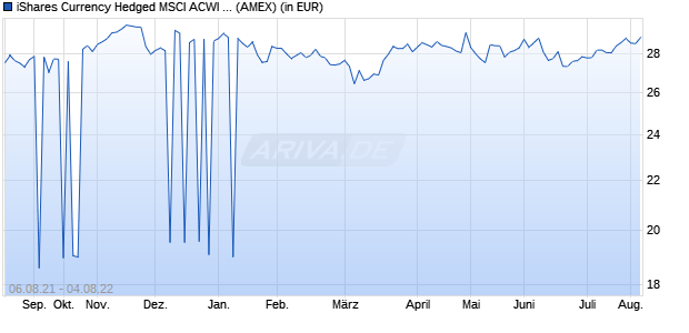 Performance des iShares Currency Hedged MSCI ACWI ex U.S. ETF (ISIN US46435G8472)