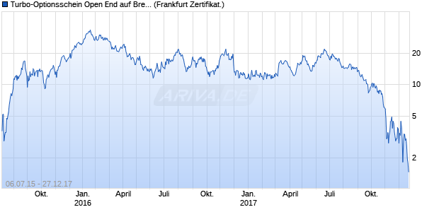 Turbo-Optionsschein Open End auf Brent Crude Roh. (WKN: VS20ZD) Chart