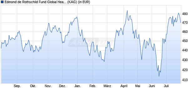 Performance des Edmond de Rothschild Fund Global Healthcare R EUR (WKN A14URR, ISIN LU1160356694)