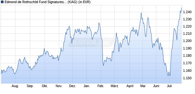Performance des EDR SIGN.EUR HY Fonds (WKN A14UR3, ISIN LU1160363476)