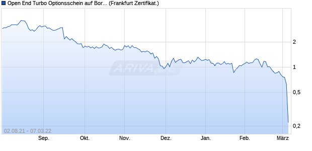 Open End Turbo Optionsschein auf Borussia Dortmu. (WKN: DG566X) Chart