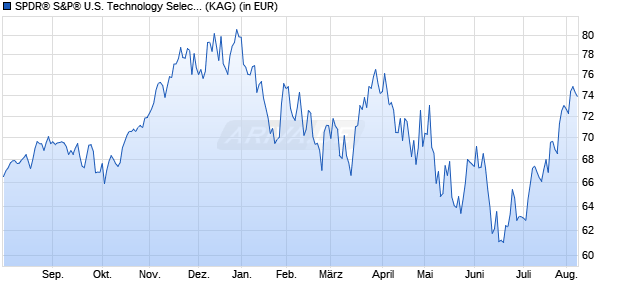 Performance des SPDR S&P U.S. Technology Select Sector UCITS ETF (WKN A14QB5, ISIN IE00BWBXM948)