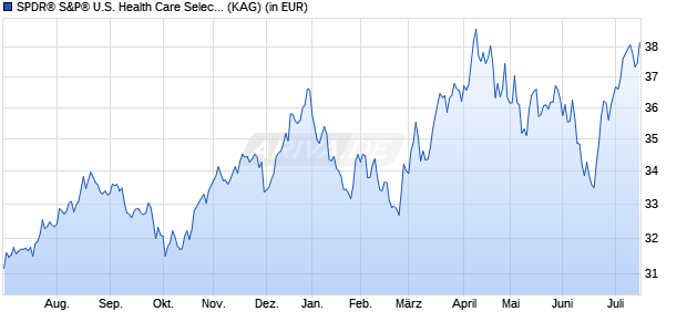 Performance des SPDR S&P U.S. Health Care Select Sector UCITS ETF (WKN A14QB2, ISIN IE00BWBXM617)