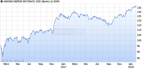 Performance des AMUNDI S&P500 BUYBACK USD Fonds (WKN A14N40, ISIN FR0012395499)