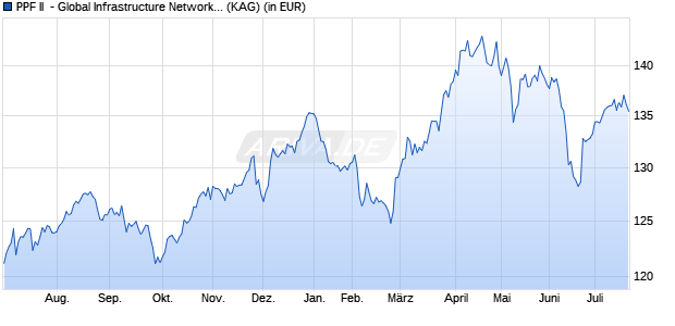 Performance des PPF II  - Global Infrastructure Network Fund CHF B-I (WKN A14NL0, ISIN LU1185944797)