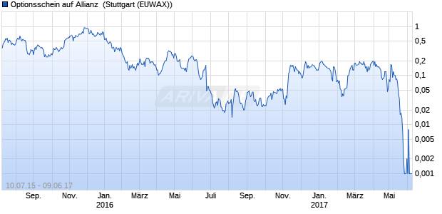 Optionsschein auf Allianz [UBS AG (London)] (WKN: UT1GWM) Chart