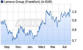 Lenovo Aktienkurs -1 Jahr