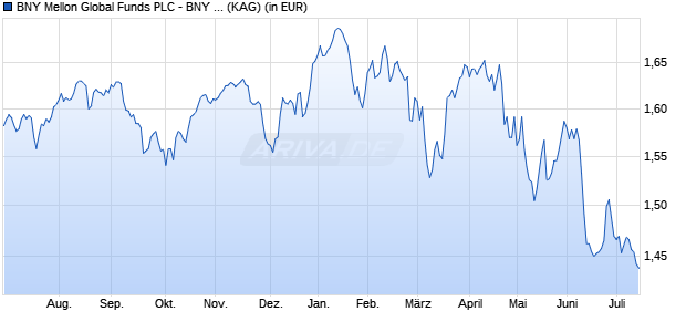 Performance des BNY M.GL.EQUITY Fonds (WKN A14V4L, ISIN IE00B89ZWR21)