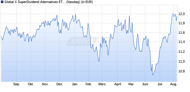 Performance des Global X SuperDividend Alternatives ETF (WKN A14Y8D, ISIN US37954Y8066)
