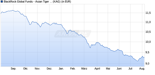 Performance des BGF ASIAN TIGER Fonds (WKN A14VM2, ISIN LU1250973911)