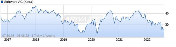Chart Software AG