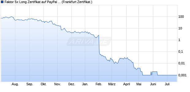 Faktor 5x Long Zertifikat auf PayPal Holdings [Comm. (WKN: CN301G) Chart