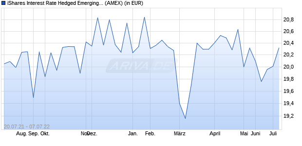 Performance des iShares Interest Rate Hedged Emerging Markets Bond ETF (WKN A14ZAF, ISIN US46431W8203)