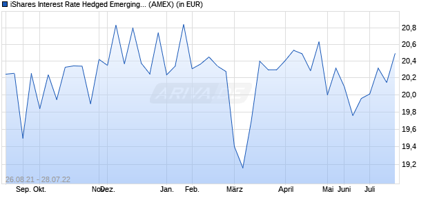 Performance des iShares Interest Rate Hedged Emerging Markets Bond ETF (ISIN US46431W8203)