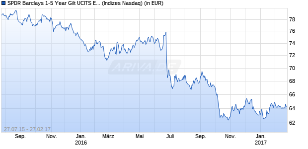 Performance des SPDR Barclays 1-5 Year Gilt UCITS ETF (USD)