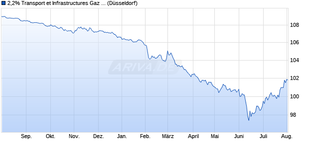 2,2% Transport et Infrastructures Gaz France 15/25 a. (WKN A1Z4UX, ISIN FR0012881555) Chart