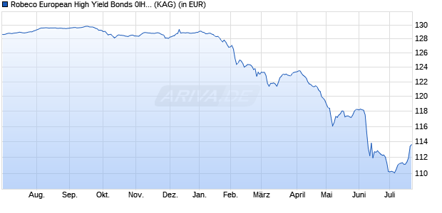 Performance des Robeco European High Yield Bonds 0IH EUR Fonds (WKN A14WFK, ISIN LU1040800143)