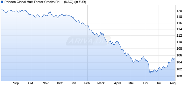 Performance des Robeco Global Multi Factor Credits FH EUR Fonds (WKN A14WFG, ISIN LU1235145304)