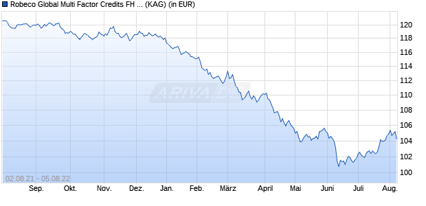 Performance des Robeco Global Multi-Factor Credits FH EUR Fonds (WKN A14WFG, ISIN LU1235145304)