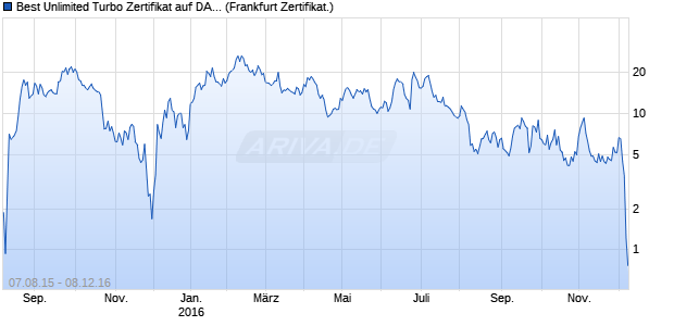 Best Unlimited Turbo Zertifikat auf DAX [Commerzban. (WKN: CN53RF) Chart