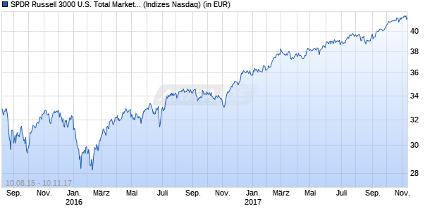 Performance des SPDR Russell 3000 U.S. Total Market UCITS ETF