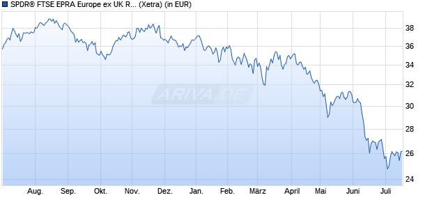Performance des SPDR FTSE EPRA Europe ex UK Real Estate UCITS ETF (WKN A14P7G, ISIN IE00BSJCQV56)