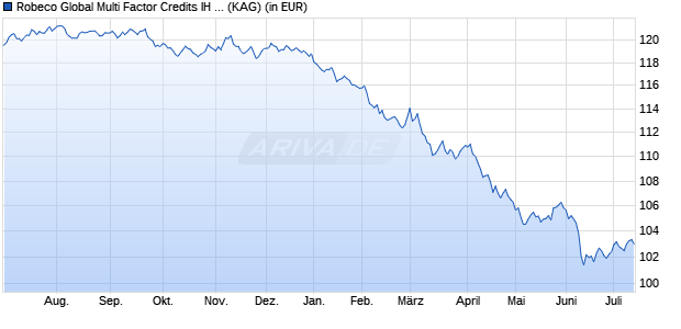 Performance des Robeco Global Multi-Factor Credits IH EUR Fonds (WKN A14WRZ, ISIN LU1235145213)