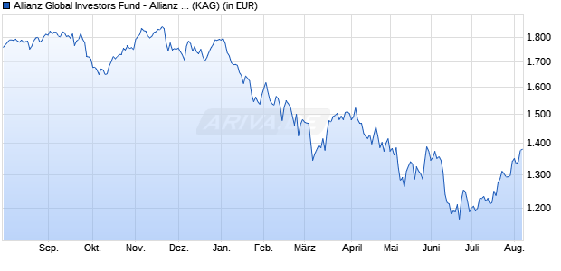 Performance des Allianz Global Investors Fund - Allianz Euroland Equity Growth PT (EUR) (WKN A0KDNL, ISIN LU0256884494)