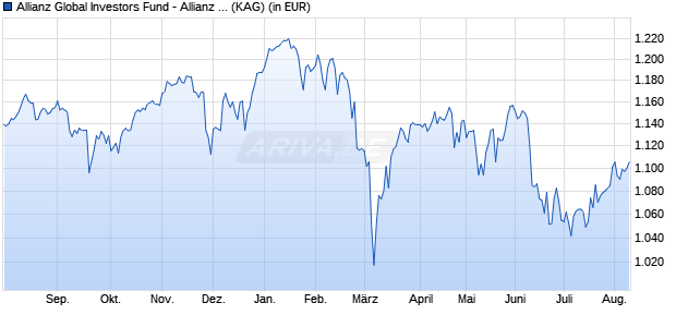 Performance des Allianz Global Investors Fund - Allianz European Equity Dividend PT (EUR) (WKN A14VJ2, ISIN LU1250163083)