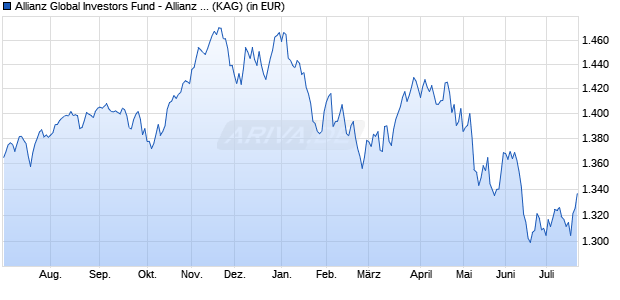 Performance des Allianz Global Investors Fund - Allianz Dynamic Multi Asset Strategy 50 PT - EUR (WKN A14VJ6, ISIN LU1250163919)