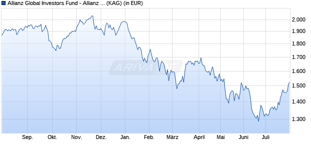 Performance des Allianz Global Investors Fund - Allianz Europe Equity Growth Select PT (EUR) (WKN A14VJZ, ISIN LU1250162788)