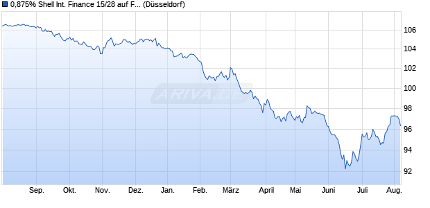 0,875% Shell International Finance 15/28 auf Festzins (WKN A1Z5LC, ISIN CH0292877898) Chart