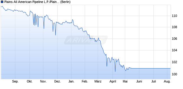 Plains All American Pipeline L.P./Plains All American . (WKN A1Z5MJ, ISIN US72650RBJ05) Chart