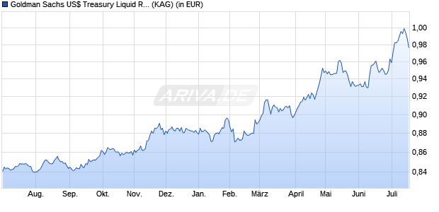 Performance des GS USD TRE.LIQ. Fonds (WKN A1W4TC, ISIN IE00B92B3597)
