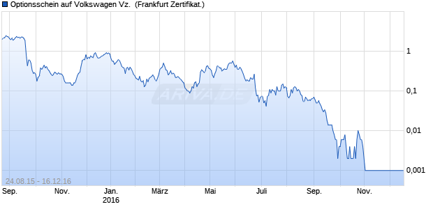 Optionsschein auf Volkswagen Vz. [Vontobel Financia. (WKN: VS31Y1) Chart