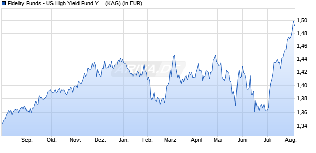 Performance des FID US HIGH YIE Fonds (WKN A14YL0, ISIN LU1273508330)
