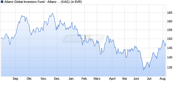 Performance des Allianz Global Investors Fund - Allianz Japan Equity AT (EUR) (WKN A0Q1BB, ISIN LU0348752352)