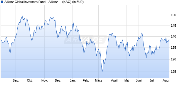 Performance des Allianz Global Investors Fund - Allianz Japan Equity AT (H-EUR) (WKN A12FGN, ISIN LU1143164405)