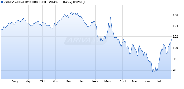 Performance des Allianz Global Investors Fund - Allianz Advanced Fixed Income Global Aggregate A (EUR) (WKN A14WTE, ISIN LU1260871014)