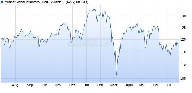 Performance des Allianz Global Investors Fund - Allianz European Equity Dividend A (H2-CZK) (WKN A14XGU, ISIN LU1269085392)