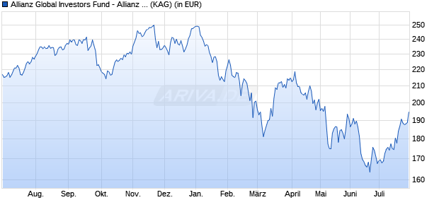 Performance des Allianz Global Investors Fund - Allianz Europe Equity Growth Select  A (H2-CZK) (WKN A14XGV, ISIN LU1269085475)