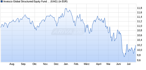 Performance des Invesco Global Structured Equity Fund A (EUR hdg.) aussch. (WKN A14WV0, ISIN LU1252824401)