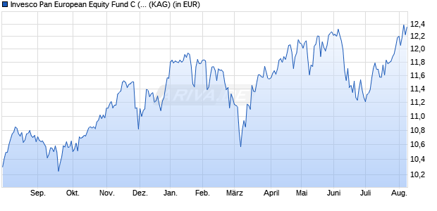 Performance des Invesco Pan European Equity Fund C (USD hedged) thes. (WKN A14WV1, ISIN LU1252825390)