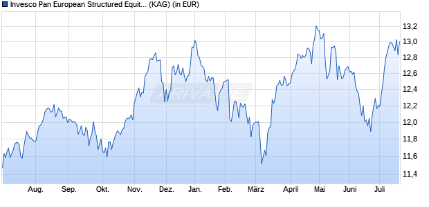 Performance des Invesco Pan European Structured Equity Fund C (USD hedged) thes. (WKN A14WV2, ISIN LU1252826281)